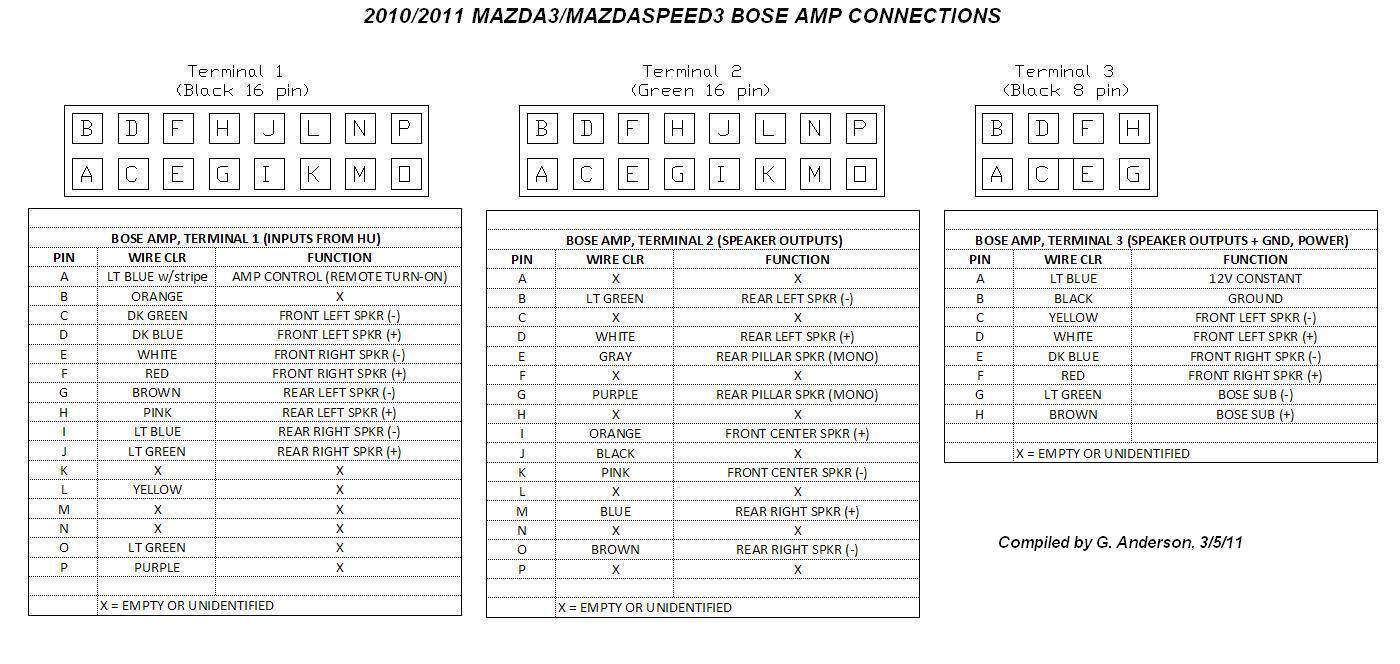 bose car amplifier wiring diagram mercedes bose wiring diagrams