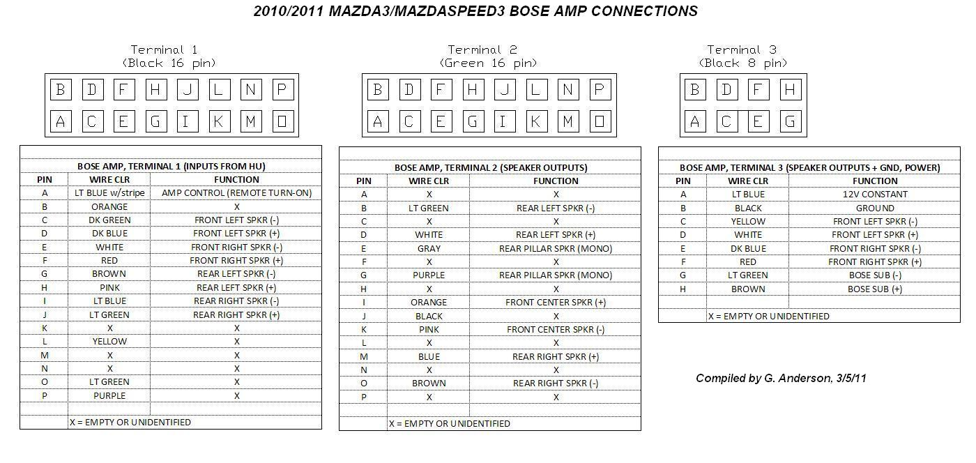 Bose amp wiring info here... | 2004 to 2020 Mazda 3 Forum and Mazdaspeed 3  Forums Mazda 3 Revolution
